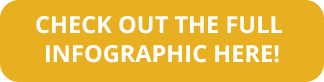 Click here to view full infographic